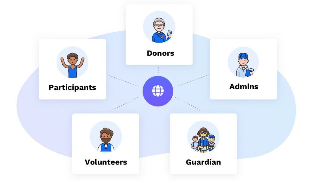 Participants, donors, admins, guardian, volunteers