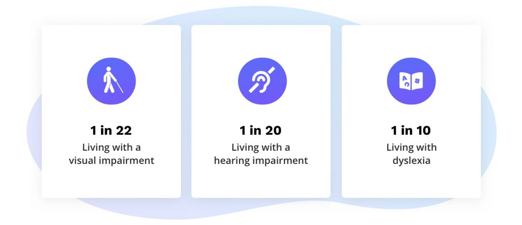 1 in 22 living with a visual impairment. 1 in 20 living with a hearing impairment. 1 in 10 living with dyslexia.